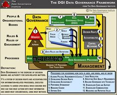 The DGI Data Governance Framework is a logical structure for classifying, organizing, and communicating complex activities involved in making decisions about and taking action on enterprise data. Data Architecture, Data Quality, Business Performance, Challenges And Opportunities, Business Intelligence, Data Science, Information Technology, Big Data, Tecnologia