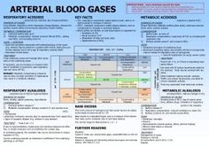 This poster offers a basic level of understanding of ABGs for medical students.  I have also made an ID-card-sized version which can be easily used on the ward.  Students can work around the table, looking at pH, then CO2 and then HCO3- and find the answer in the correct box.
