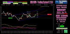 BRENT+–+ADX+/+ADM+–+TS+V.+2.8.4+–+Livelli+Intraday+per+il+03/10/2016