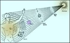 Image result for central sun