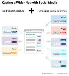 Casting A Wider Net With Social Media