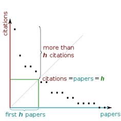 en.Wikipedia.org/*** H-Index - Measures both the Productivity and Citation impact of the published body of work of a Scientist or Scholar.