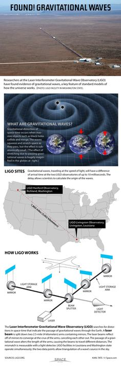 Using laser beams, scientists have detected the physical distortions caused by passing gravitational waves. See how the LIGO observatory hunts gravitational waves in this Space.com infographic. Credit: By Karl Tate, Infographics Artist - See more at: http://www.space.com/31970-gravitational-wave-detection-no-fireworks.html#sthash.j0JmbbMC.dpuf
