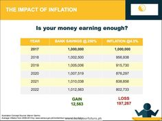 #Inflation is the silent killer. Keep it all in the bank and money will never grow. How do you ride against inflation? Learn about #SunLife . Contact 0915-868-7576 or 0922-978-5661. Email at noemiluna.r.pajota@sunlife.com.ph PM for your free #SunLifePH financial planning. www.buildyourfuture.ph #Insurance #Investment #VUL #BrighterLife #BrighterChoice #FinancialAdvisor. Sun Life Financial, 24 Hours News, Insurance Marketing, Savings Bank, Budgeting Finances, Bright Ideas, Life Insurance, Money Matters, Financial Planning