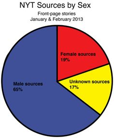 """Article """"Lack of female sources in NY Times front-page stories highlights need for change"""""""