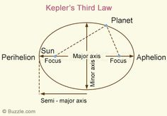 Kepler's Third Law