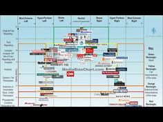 The public beta version of the Media Bias Chart (version is now live. See where the news sources fall on the map of the media landscape. Example Of News, Media Bias, Media Literacy, News Source, News Sites, Teacher Tools, Political News