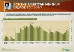 Is the Minimum Wage Too Low? Minimum wage should be tied to unemployment rate and tax rates should be tied to GDP rate so that employers pay higher wages when unemployment is low and everybody pays lower taxes when economy is weak (and vice versa on both). Get it done once so that we don't have to depend on the self-serving morons in congress to take action quickly as conditions change.