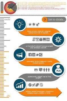 crowdfunding udziałowy - http://crowdangels.pl infografika jak to działa equity crowdfunding in Poland, infographics how does it work http://crowdangels.pl
