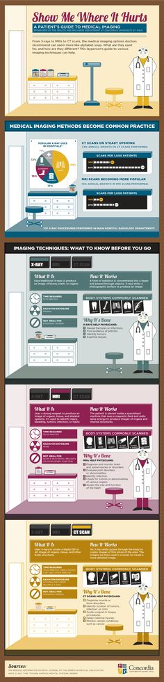 Me Where it Hurts - Infographic: Radiology services can be confusing for patients. This infographic by Concordia University, St. Paul is a great resource for patients and can serve as a guide for commonly used imaging techniques. Medical Student, Medical Field, Medical Science, Medical School, Nursing Students, Medical Careers, Medical Terminology, Health Literacy, Medical Imaging