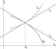 Schnittpunkt zweier Funktionsgraphen