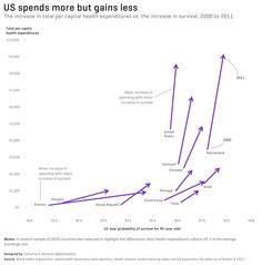 US spends more but gains less. The increase in total per capital health expenditures vs. the increase in survival, 2000 to 2011