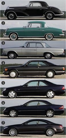 The evolution of the CL-Class Coupe from the 1980's