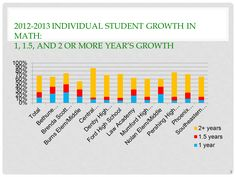 2012-2013 Individual Student Growth in Math Results of EAA in Reading and Math