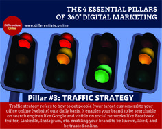 The 4 Essential Pillars of 360° Digital Marketing Strategy - 3). Traffic Strategy