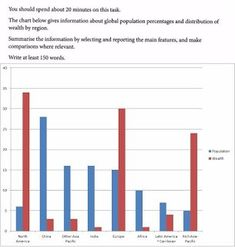 Sample Ielts Academic Writing Task Chart below gives information about global population percentages and distribution of wealth by region Ielts Writing Academic, Ielts Reading, Distribution Of Wealth, Teaching Materials, Bar Chart, Words, School, Charts, English