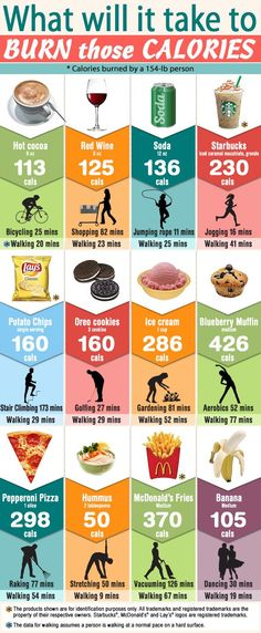 Here's a look at the calorie counts of different foods and how much activity you'd need to do to burn off each.
