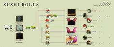 How to Make makisushi 巻き寿司 Infographic
