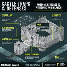Doomsday castle-I will be ready for the apocalypse. Chateau Medieval, Medieval Castle, Apocalypse Survival, Zombie Apocalypse House, Zombie Life, Zombies Survival, Home Defense, Fortification, Survival Skills