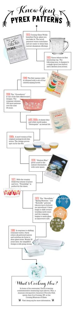 Attention Collectors! A Look Back at the 100-Year History of Pyrex