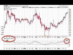 Trading - Chart Patterns Line Chart, Aud, Patterns, Block Prints, Pattern, Templates