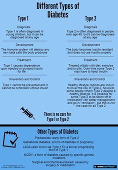 Different Types of Diabetes #projectbluenovember www.projectbluenovember.com