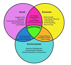 The Three Spheres of Sustainability (Adapted from the U.S. Army Corps of Engineers and Others)