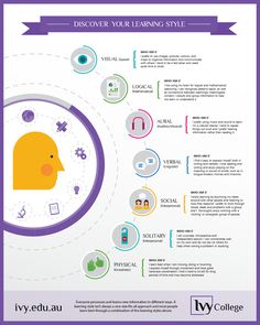 What's Your Learning Style #infographic #Education #Learning