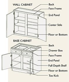 This Will Help You Learn Some Basic Cabinetry Terms