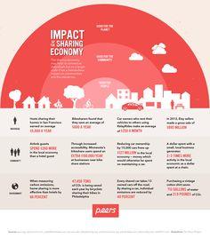 De impact van de #deeleconomie samengevat in een infographic!