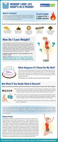 Weight Loss 101  Posted on October 8, 2012 by PositiveMed Team    Last Updated 10/23/12    Wow I love this! This poster has easy to read, simple information on what it takes to lose a pound of fat, and what it takes to keep it off. The formula is so simple even I can understand it! This is what keeps a person motivated, a great tool to post in your workout area or on your fridge, be healthy!!