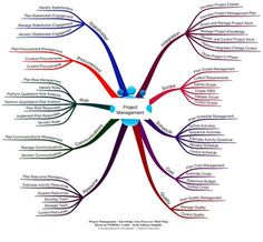 Mind Maps 33636328453515091 - In this page, I post Mind Map representation of Project Management Knowledge Areas that is aligned with PMBOK Edition. I will be adding more content to this page, so bookmark this page & vi… Source by lindoyelen Project Management Certification, Life Coach Certification, Program Management, Change Management, Business Management, Business Planning, Management Styles, Risk Management, Mind Maps