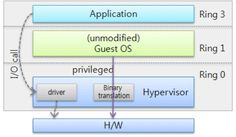 full_virtualization.png