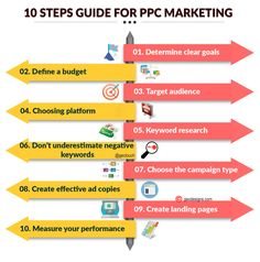 A 10 step guide to PPC advertising . PPC is simply known as buying visits to your website instead of organic search. The main purpose of PPC is increasing sales and Promoting brand awareness. Pay Per Click Marketing, Pay Per Click Advertising, Internet Advertising, Internet Marketing, Effective Ads, Create Landing Page, Search Engine Marketing, Google Ads, Seo Tips