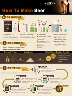 how to make beer.
