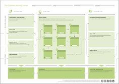 Tjenestedesign på norsk, service design på engelsk, handler om å gjøre tjenesten du leverer nyttig, brukervennlig, effektiv og attraktiv. Her kommer 5 overordnede prinsipper og litt om hva tjenestedesign er.