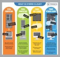 You've heard about cloud computing. Now find out about hybrid cloud, with this infographic. Software Programmer, Computer Programming, Cyber Security Awareness, Cloud Computing Technology, Computer Companies, Cloud Data, Computer Help, Cloud Based, Tecnologia