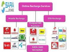 Sara Racharge is one of the growing online recharge company it provide many offers like mobile recharge offers and coupons , DTH recharge, Data card recharge, bill payment etc.