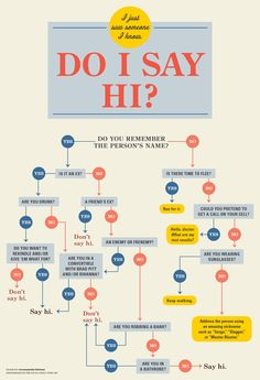 You just saw someone you know. Should you say hi? Follow this flowchart to make the right decision. Masterblaster! Hahaha!