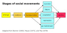 Collective behavior can result in social change through the formation of cohesive social movements. https://www.boundless.com/sociology/textbooks/boundless-sociology-textbook/social-change-21/social-change-and-collective-behavior-138/social-change-758-10373/ File:Stages of social movements.svg