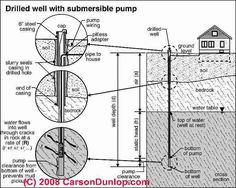 7 Best Water images | Submersible pump, Submersible well pump, Water Well Pump Schematic on oil pump schematic, hydraulic pump schematic, grundfos pump schematic, well seal schematic, ejector pump schematic, water well diagram schematic, rod pump schematic, spa pump schematic, water pump schematic, jet pump schematic, pool pump schematic, oil well schematic, septic pump schematic, gas well schematic, gear pump schematic, fire pump schematic, irrigation well schematic, multi-stage pump schematic, self-priming pump schematic, well plumbing schematic,