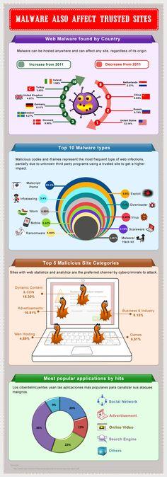 El malware también afecta a los sitios de confianza #infografia #infographic #internet