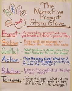 Storytelling can be the first step in writing Readers Theater.  This glove illustration could be used with groups or individuals #writing Readers Theater.