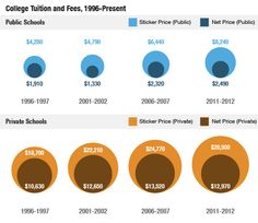 College Tuition 1996 - Present #Education #HigherEd #College #Tuition #Debt #StudentDebt #EndStudentDebt