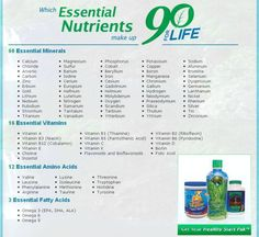 Every one of us needs these 90 Essential Nutrients everyday. You won't get them from today's food supply! Especially the minerals. Get all 90 Essentials in an easy to take Healthy Body Pak. Visit www.youwillfeelbetter.com to learn more.