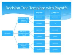 decision tree template 2 - Free Decision Tree Template