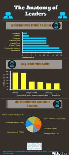 The Anatomy Of Leaders