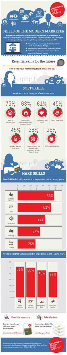 Principais características dos profissionais de marketing da atualidade.