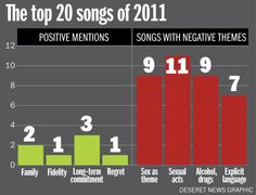 an analysis of drugs sex and music While country music as a whole tops the list for talking about illegal drug use, an investigation into individual artists tells a different story an analysis of the number of drug references by artists shows hip-hop dominating the field, even with drugs not typically associated with the scene.