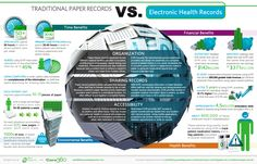 I just came across an interesting infographic featuring the differences between electronic health records (EHR) and traditional paper-based medical records. What do you think? Quantified Self, Technology World, Medical Technology, Technology Careers, Medical Coding, Primary Care, Health Care, Mental Health, Paper